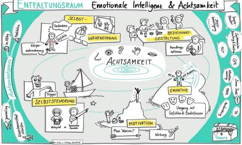 Emotionale Intelligenz & Achtsamkeit